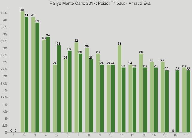 Rallye Monte Carlo 2017: Poizot Thibaut - Arnaud Eva