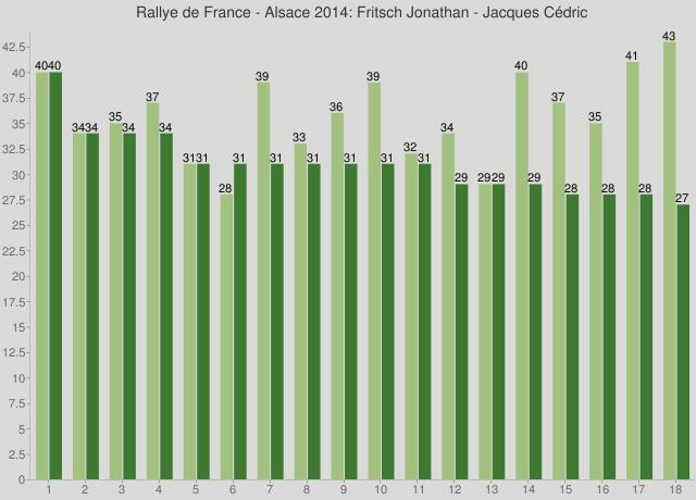 Rallye de France - Alsace 2014: Fritsch Jonathan - Jacques Cédric