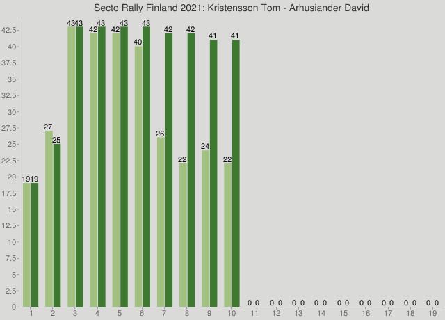 Secto Rally Finland 2021: Kristensson Tom - Arhusiander David