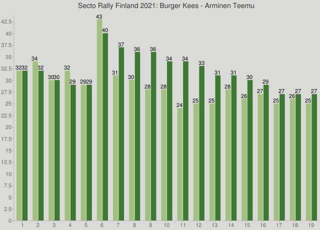 Secto Rally Finland 2021: Burger Kees - Arminen Teemu
