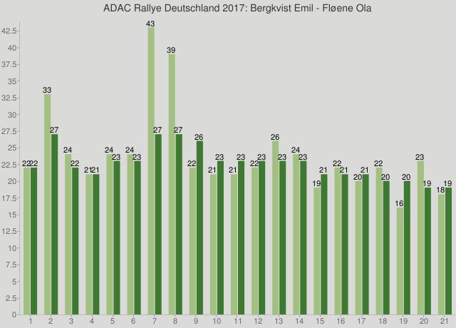 ADAC Rallye Deutschland 2017: Bergkvist Emil - Fløene Ola