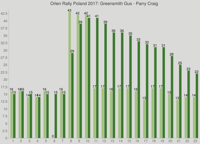Orlen Rally Poland 2017: Greensmith Gus - Parry Craig