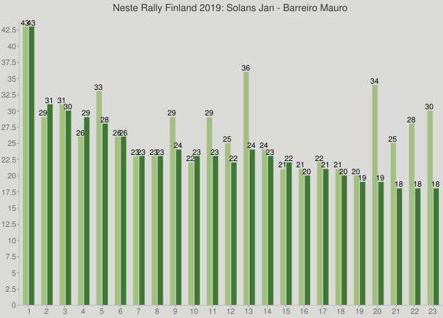Neste Rally Finland 2019: Solans Jan - Barreiro Mauro