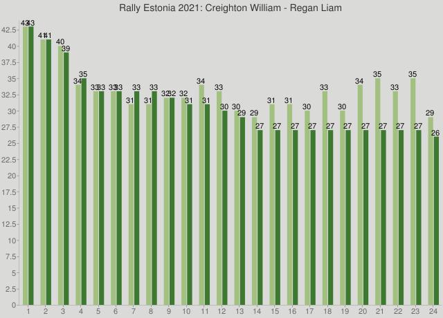 Rally Estonia 2021: Creighton William - Regan Liam