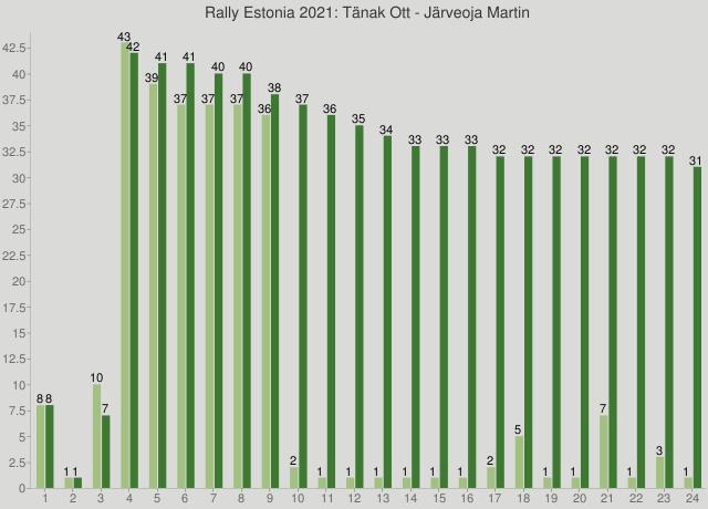Rally Estonia 2021: Tänak Ott - Järveoja Martin