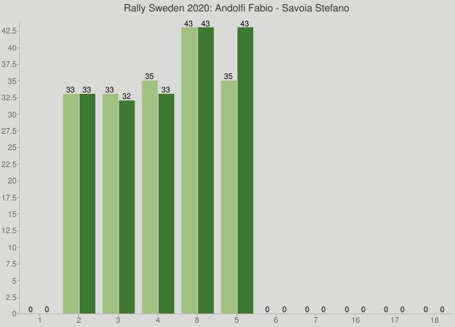 Rally Sweden 2020: Andolfi Fabio - Savoia Stefano