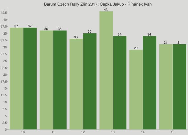 Barum Czech Rally Zlín 2017: Čapka Jakub - Říhánek Ivan