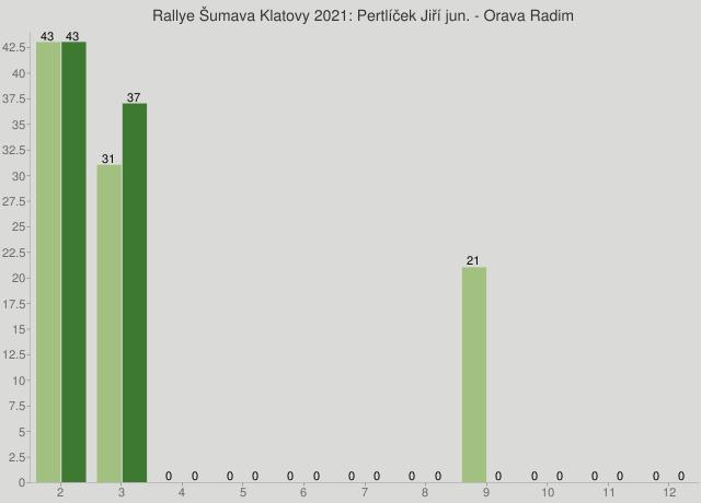 Rallye Šumava Klatovy 2021: Pertlíček Jiří jun. - Orava Radim