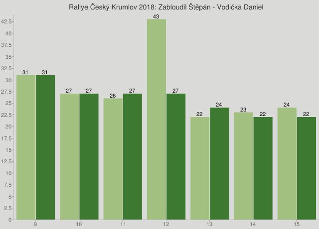 Rallye Český Krumlov 2018: Zabloudil Štěpán - Vodička Daniel