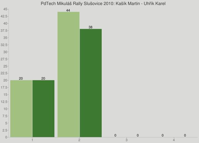 PdTech Mikuláš Rally Slušovice 2010: Kašík Martin - Uhřík Karel