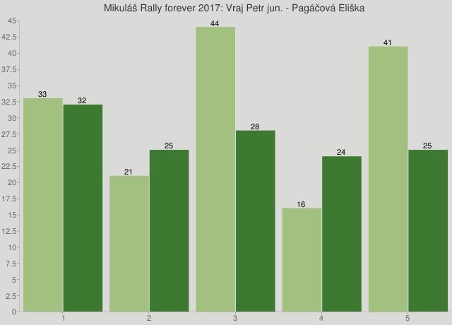 Mikuláš Rally forever 2017: Vraj Petr jun. - Pagáčová Eliška