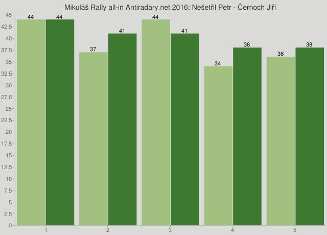 Mikuláš Rally all-in Antiradary.net 2016: Nešetřil Petr - Černoch Jiří