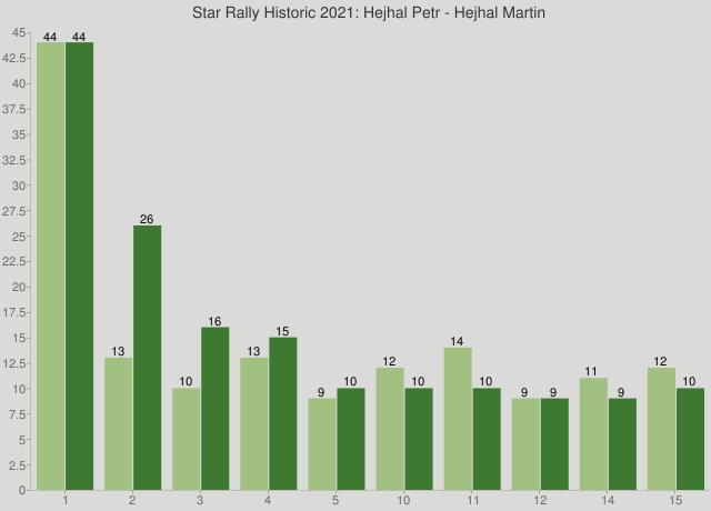 Star Rally Historic 2021: Hejhal Petr - Hejhal Martin