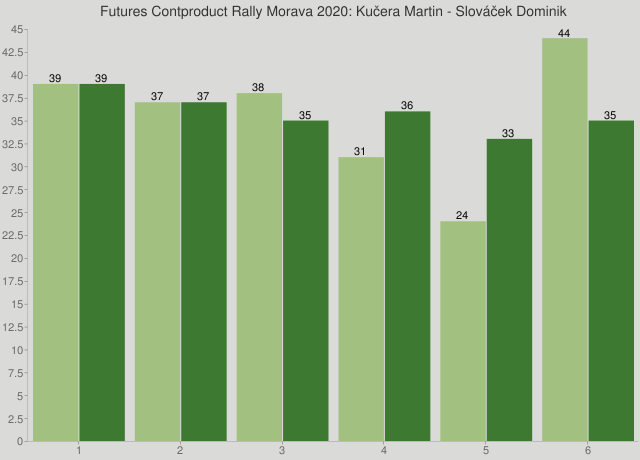 Futures Contproduct Rally Morava 2020: Kučera Martin - Slováček Dominik