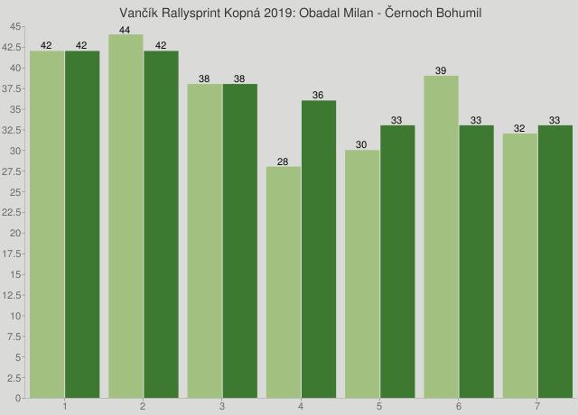 Vančík Rallysprint Kopná 2019: Obadal Milan - Černoch Bohumil