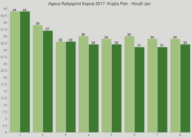 Ageus Rallysprint Kopná 2017: Krajča Petr - Houšť Jan