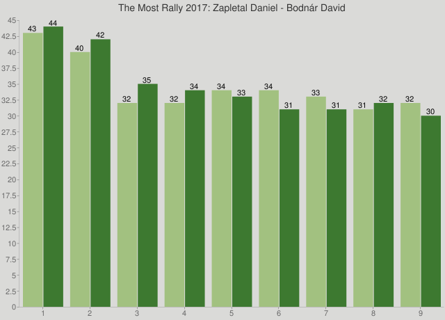 The Most Rally 2017: Zapletal Daniel - Bodnár David
