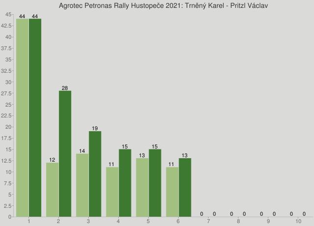Agrotec Petronas Rally Hustopeče 2021: Trněný Karel - Pritzl Václav