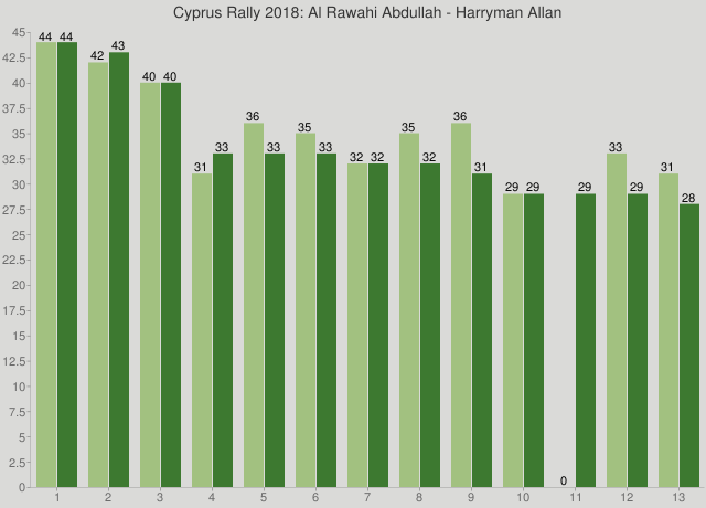 Cyprus Rally 2018: Al Rawahi Abdullah - Harryman Allan