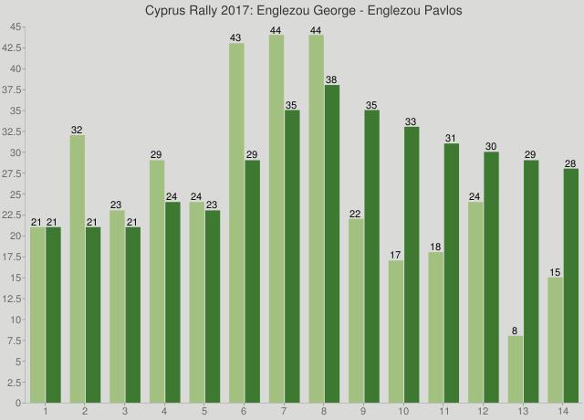 Cyprus Rally 2017: Englezou George - Englezou Pavlos