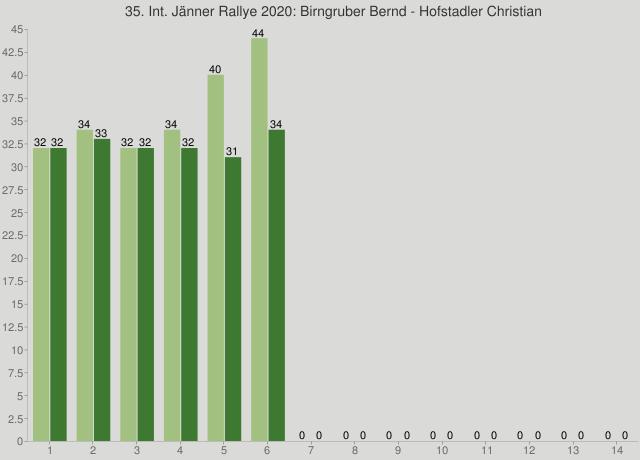 35. Int. Jänner Rallye 2020: Birngruber Bernd - Hofstadler Christian
