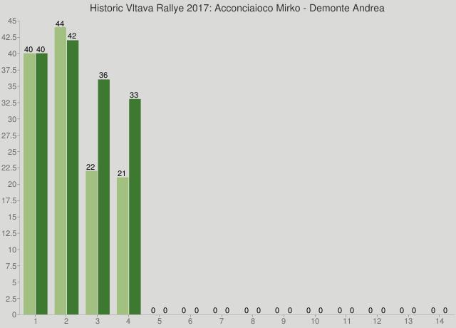 Historic Vltava Rallye 2017: Acconciaioco Mirko - Demonte Andrea