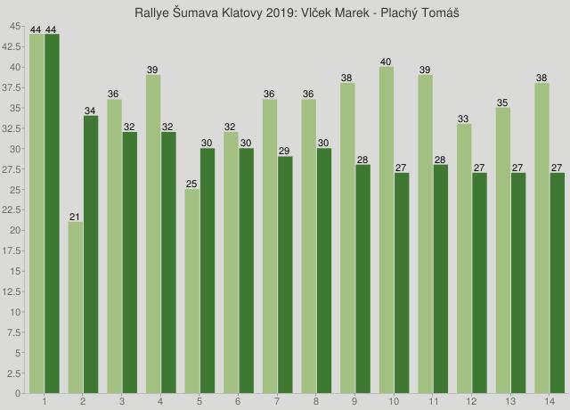 Rallye Šumava Klatovy 2019: Vlček Marek - Plachý Tomáš