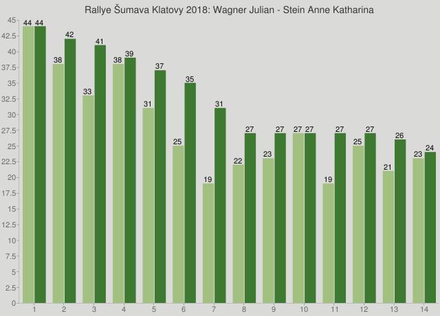 Rallye Šumava Klatovy 2018: Wagner Julian - Stein Anne Katharina