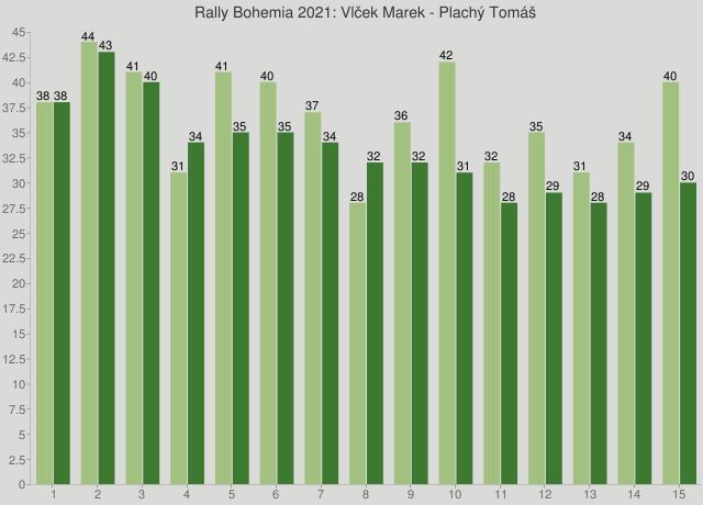 Rally Bohemia 2021: Vlček Marek - Plachý Tomáš