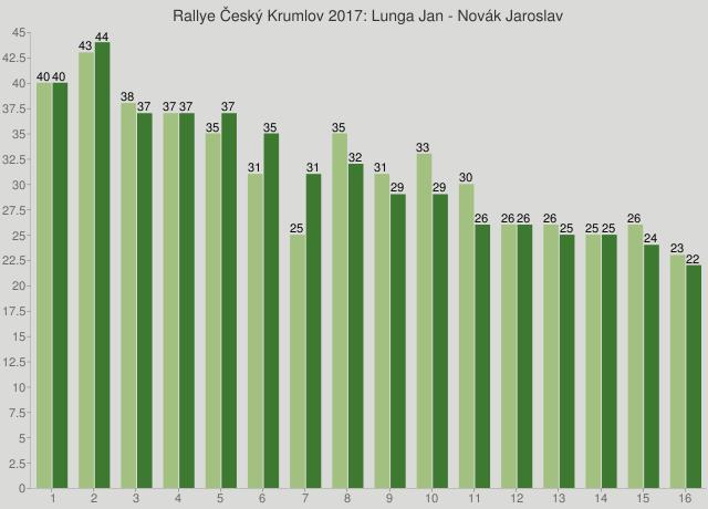 Rallye Český Krumlov 2017: Lunga Jan - Novák Jaroslav