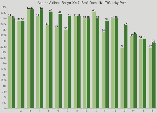 Azores Airlines Rallye 2017: Brož Dominik - Těšínský Petr