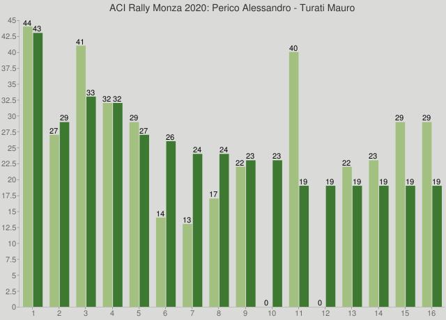 ACI Rally Monza 2020: Perico Alessandro - Turati Mauro