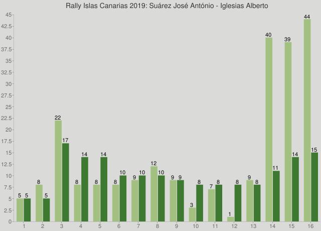 Rally Islas Canarias 2019: Suárez José António - Iglesias Alberto