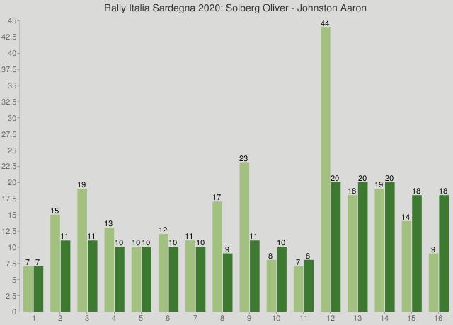 Rally Italia Sardegna 2020: Solberg Oliver - Johnston Aaron