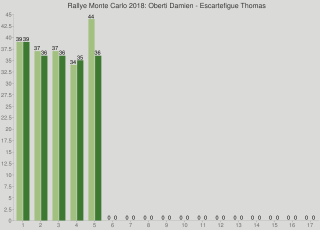 Rallye Monte Carlo 2018: Oberti Damien - Escartefigue Thomas