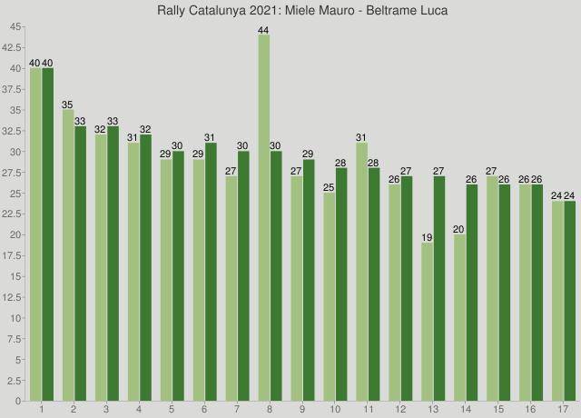 Rally Catalunya 2021: Miele Mauro - Beltrame Luca