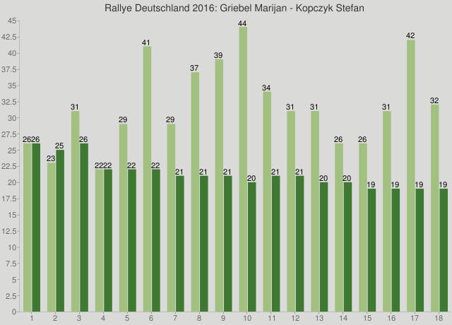Rallye Deutschland 2016: Griebel Marijan - Kopczyk Stefan
