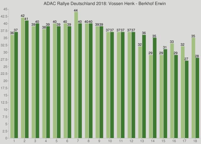 ADAC Rallye Deutschland 2018: Vossen Henk - Berkhof Erwin