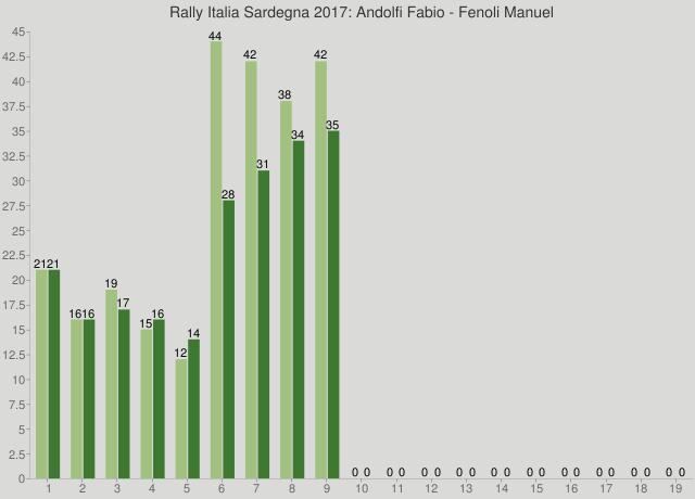 Rally Italia Sardegna 2017: Andolfi Fabio - Fenoli Manuel