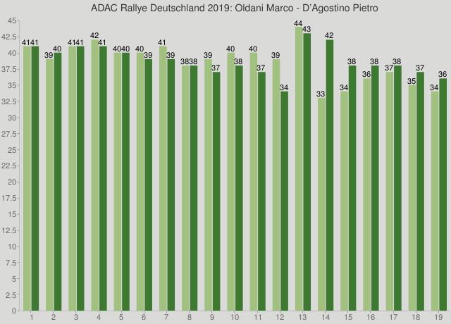 ADAC Rallye Deutschland 2019: Oldani Marco - D'Agostino Pietro