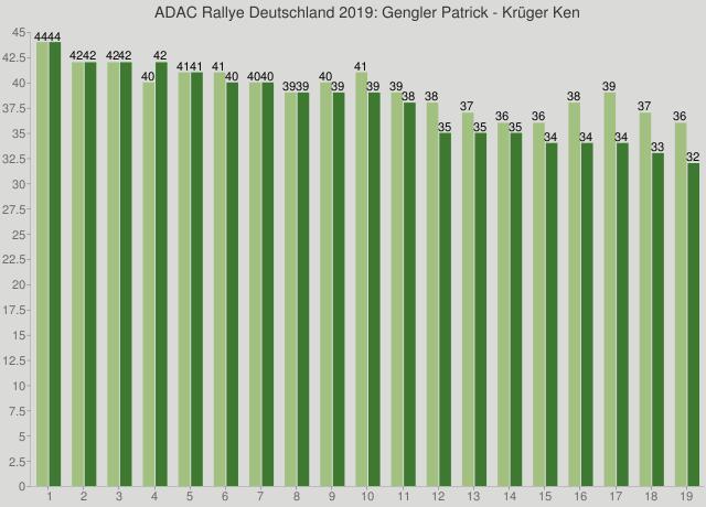 ADAC Rallye Deutschland 2019: Gengler Patrick - Krüger Ken