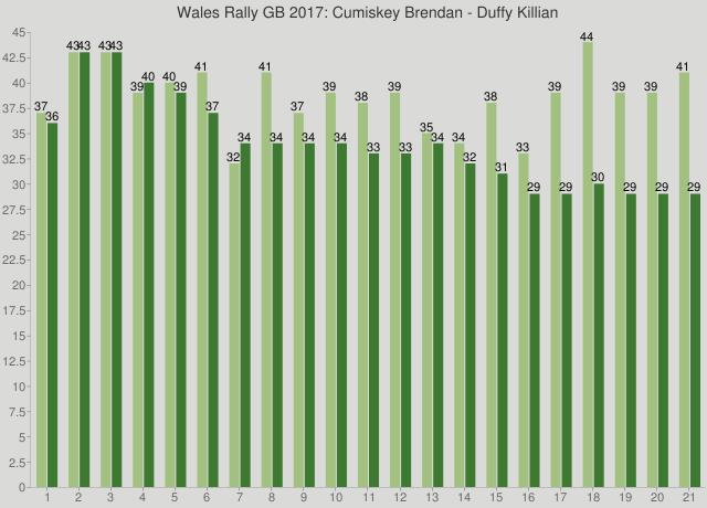 Wales Rally GB 2017: Cumiskey Brendan - Duffy Killian