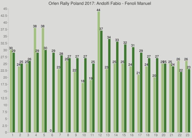 Orlen Rally Poland 2017: Andolfi Fabio - Fenoli Manuel