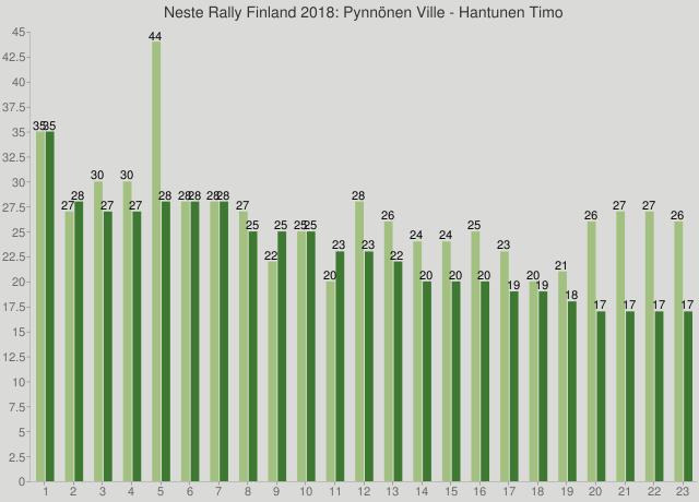 Neste Rally Finland 2018: Pynnönen Ville - Hantunen Timo