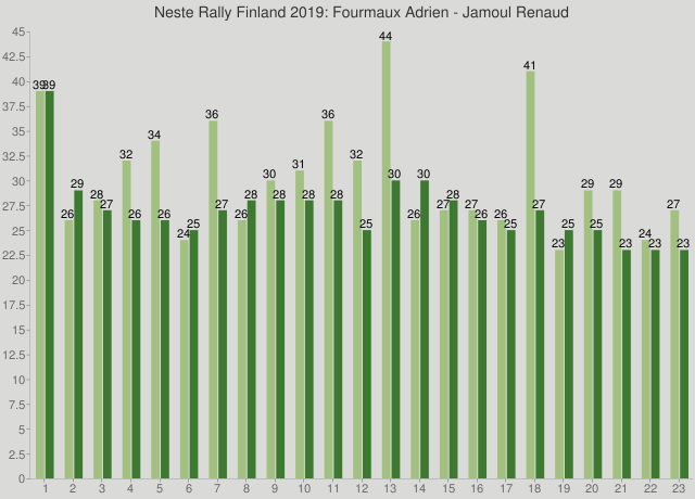 Neste Rally Finland 2019: Fourmaux Adrien - Jamoul Renaud