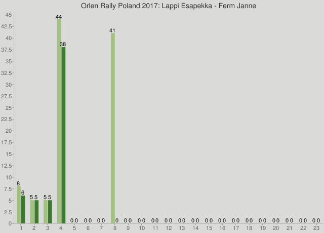 Orlen Rally Poland 2017: Lappi Esapekka - Ferm Janne