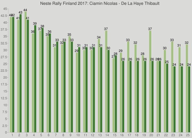 Neste Rally Finland 2017: Ciamin Nicolas - De La Haye Thibault