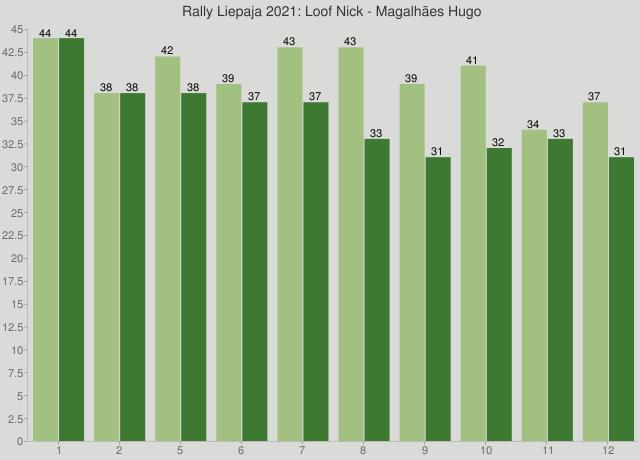 Rally Liepaja 2021: Loof Nick - Magalhães Hugo