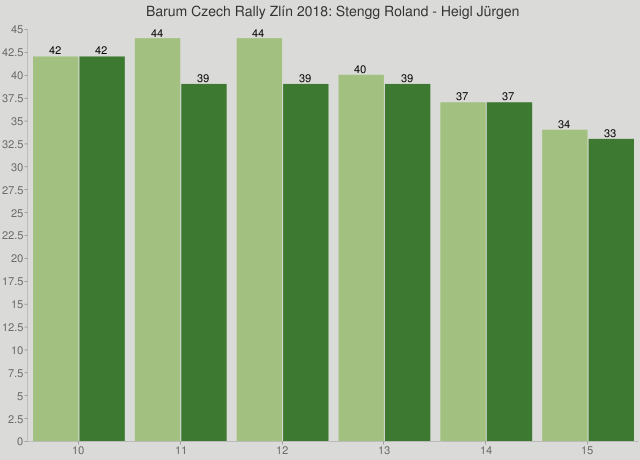 Barum Czech Rally Zlín 2018: Stengg Roland - Heigl Jürgen