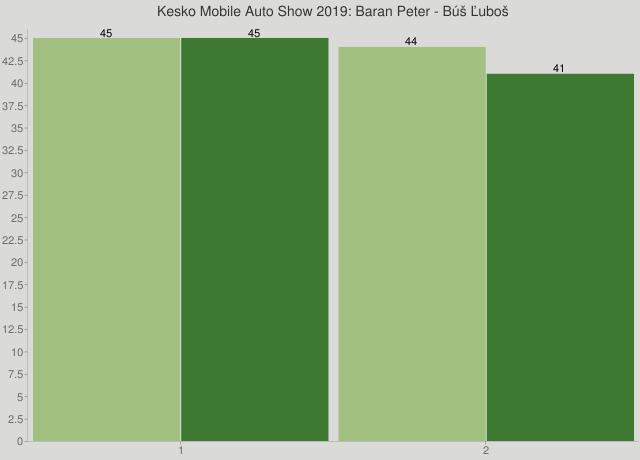Kesko Mobile Auto Show 2019: Baran Peter - Búš Ľuboš